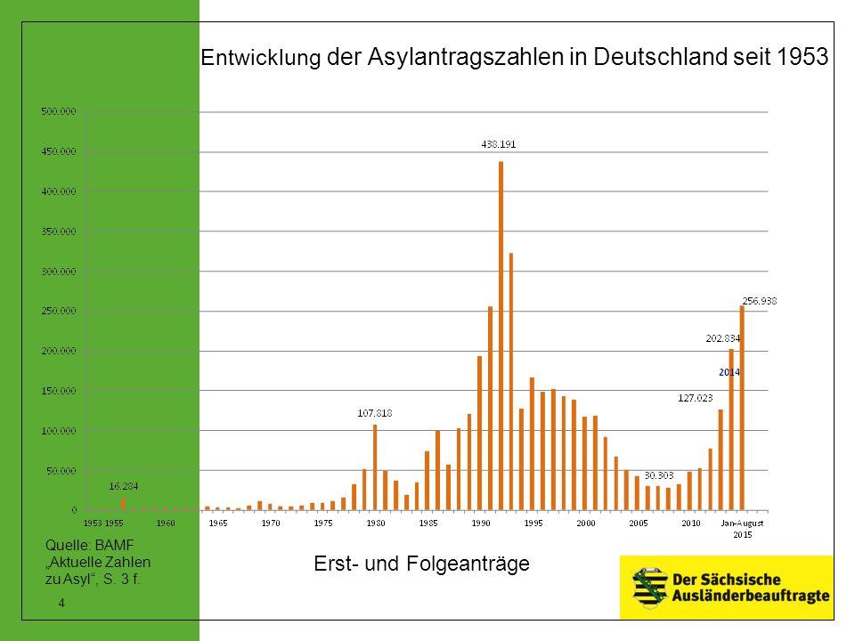 """Entwicklung der Asylantragszahlen in Deutschland seit 1953 Erst- und Folgeanträge Quelle: BAMF """"Aktuelle Zahlen zu Asyl , S."""