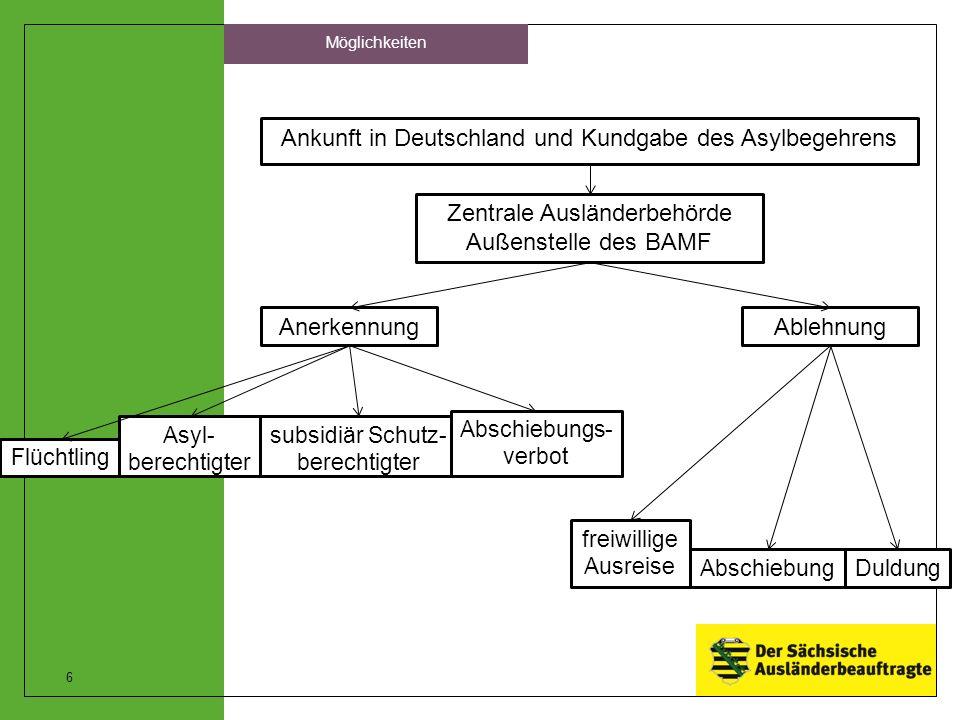 6 Möglichkeiten Ankunft in Deutschland und Kundgabe des Asylbegehrens Zentrale Ausländerbehörde Außenstelle des BAMF Anerkennung Duldung Flüchtling Asyl- berechtigter Ablehnung subsidiär Schutz- berechtigter Abschiebung freiwillige Ausreise Abschiebungs- verbot