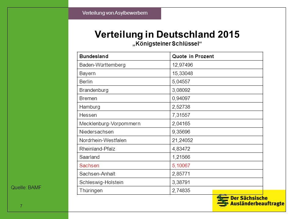 """Verteilung in Deutschland 2015 """"Königsteiner Schlüssel BundeslandQuote in Prozent Baden-Württemberg12,97496 Bayern15,33048 Berlin5,04557 Brandenburg3,08092 Bremen0,94097 Hamburg2,52738 Hessen7,31557 Mecklenburg-Vorpommern2,04165 Niedersachsen9,35696 Nordrhein-Westfalen21,24052 Rheinland-Pfalz4,83472 Saarland1,21566 Sachsen5,10067 Sachsen-Anhalt2,85771 Schleswig-Holstein3,38791 Thüringen2,74835 7 Verteilung von Asylbewerbern Quelle: BAMF"""