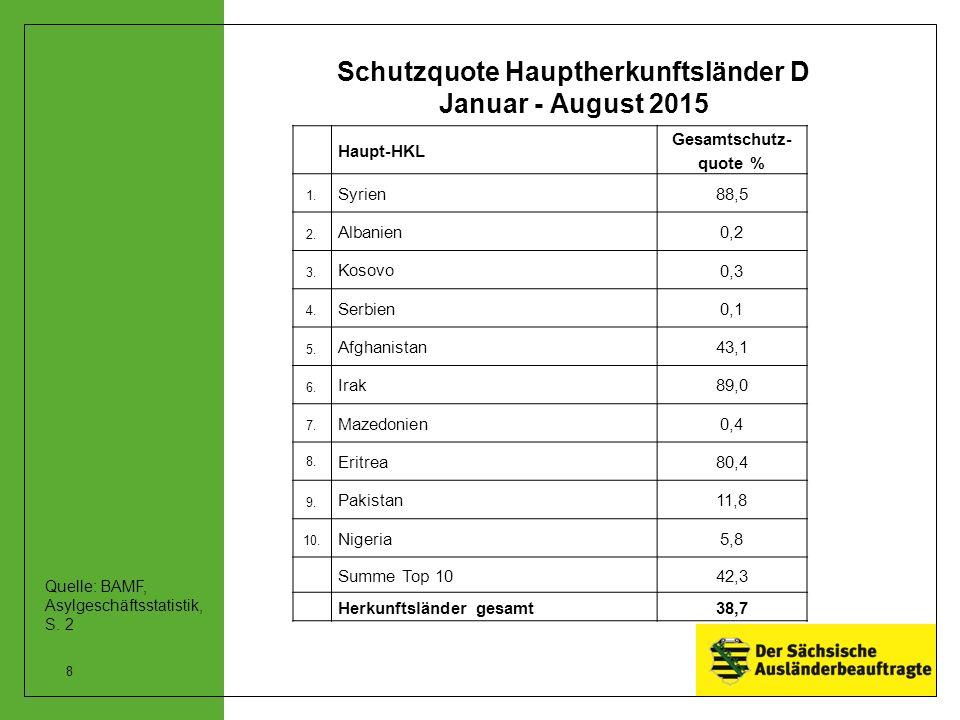 Schutzquote Hauptherkunftsländer D Januar - August 2015 Haupt-HKL Gesamtschutz- quote % 1.