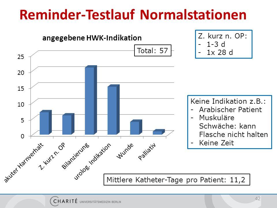 42 Reminder-Testlauf Normalstationen Total: 57 Mittlere Katheter-Tage pro Patient: 11,2 Z. kurz n. OP: -1-3 d -1x 28 d Keine Indikation z.B.: -Arabisc