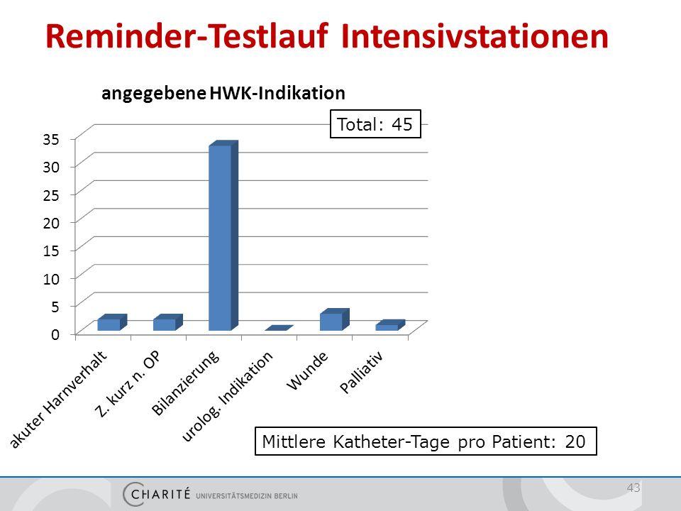 43 Reminder-Testlauf Intensivstationen Mittlere Katheter-Tage pro Patient: 20 Total: 45