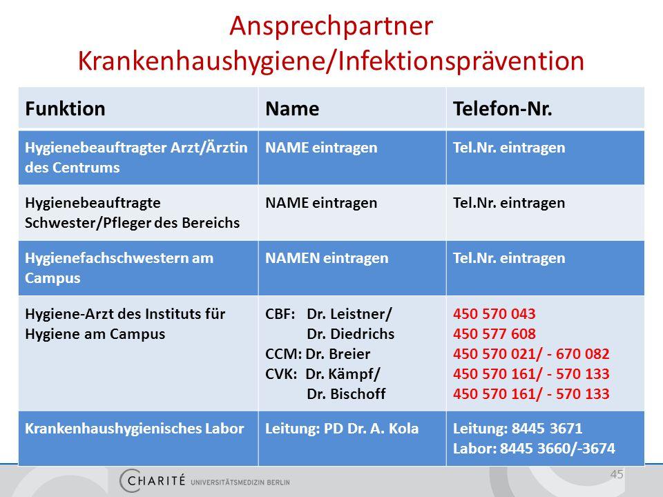 Ansprechpartner Krankenhaushygiene/Infektionsprävention FunktionNameTelefon-Nr. Hygienebeauftragter Arzt/Ärztin des Centrums NAME eintragenTel.Nr. ein