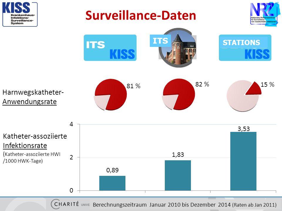 Surveillance-Daten 4 Katheter-assoziierte Infektionsrate ( Katheter-assoziierte HWI /1000 HWK-Tage) Berechnungszeitraum Januar 2010 bis Dezember 2014