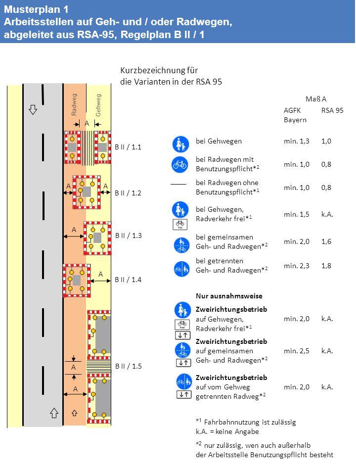 A AA A A A A Radweg Gehweg B II / 1.1 B II / 1.2 B II / 1.3 B II / 1.4 B II / 1.5 Musterplan 1 Arbeitsstellen auf Geh- und / oder Radwegen, abgeleitet