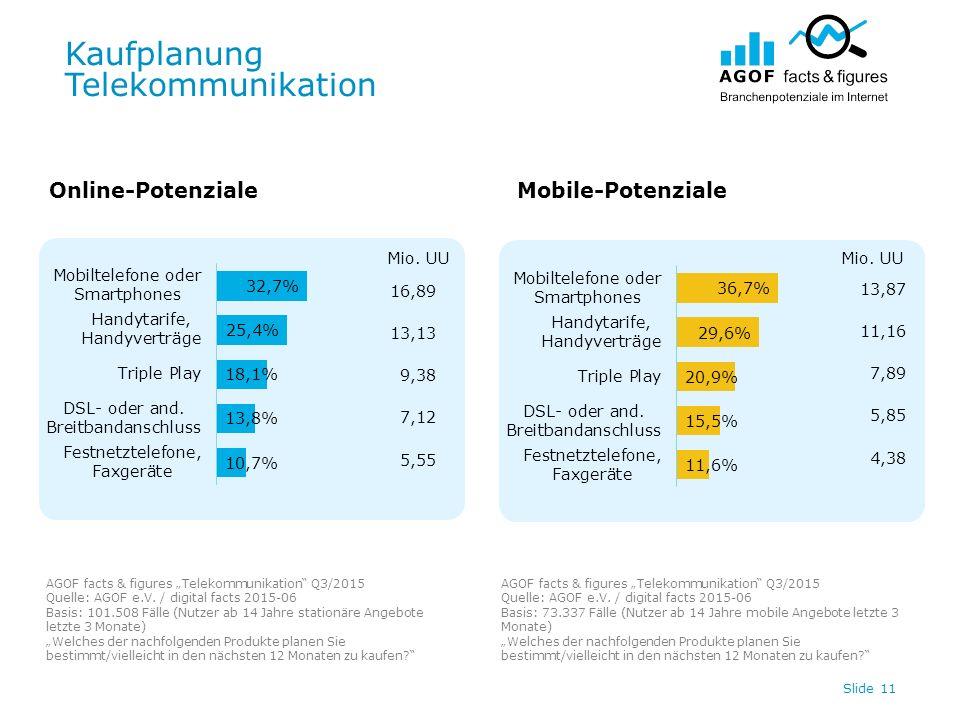"Kaufplanung Telekommunikation Slide 11 Online-PotenzialeMobile-Potenziale AGOF facts & figures ""Telekommunikation Q3/2015 Quelle: AGOF e.V."