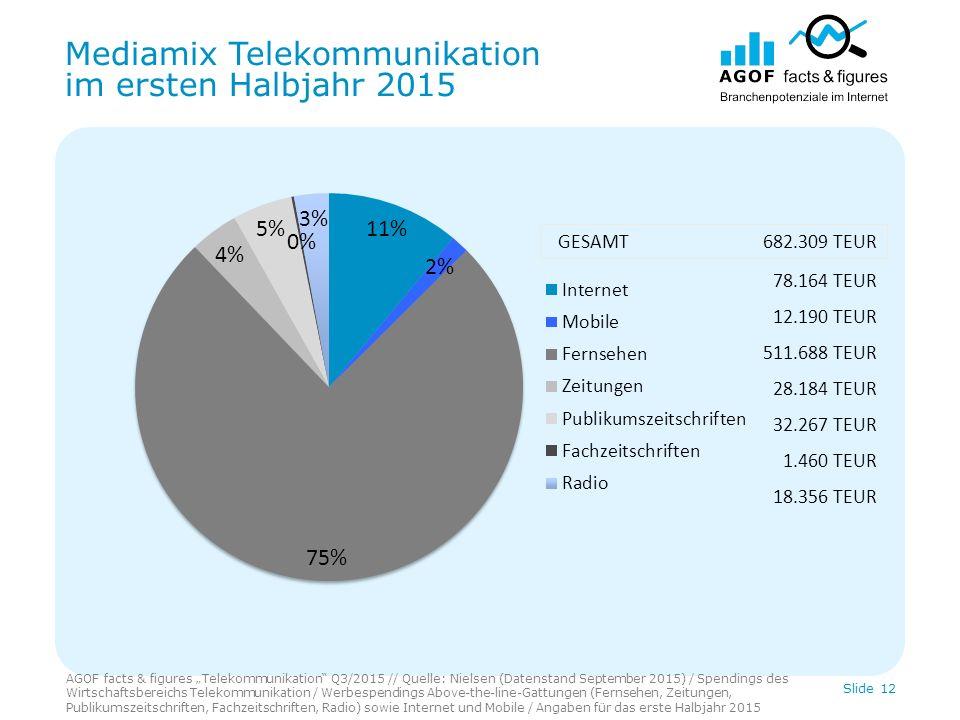 """Mediamix Telekommunikation im ersten Halbjahr 2015 AGOF facts & figures """"Telekommunikation"""" Q3/2015 // Quelle: Nielsen (Datenstand September 2015) / S"""