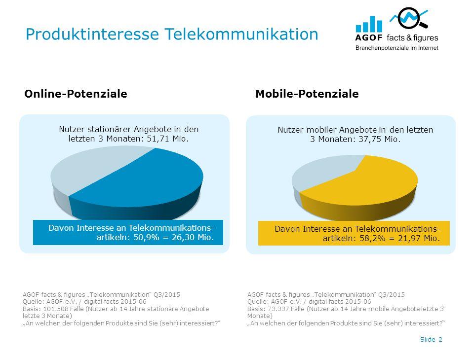 """Produktinteresse Telekommunikation AGOF facts & figures """"Telekommunikation Q3/2015 Quelle: AGOF e.V."""