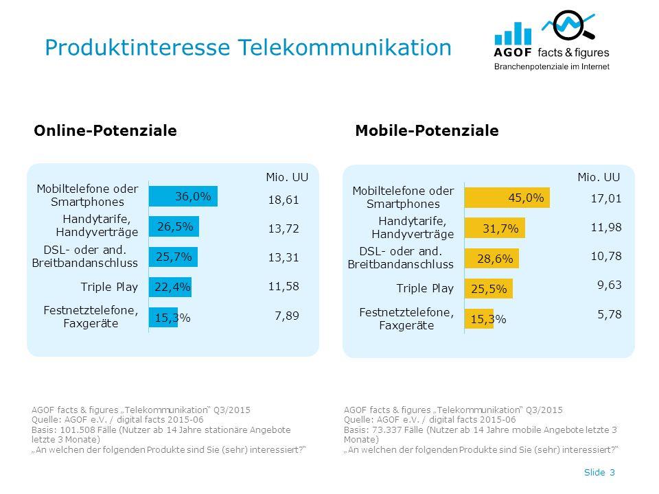 "Produktinteresse Telekommunikation Slide 3 Online-PotenzialeMobile-Potenziale AGOF facts & figures ""Telekommunikation Q3/2015 Quelle: AGOF e.V."