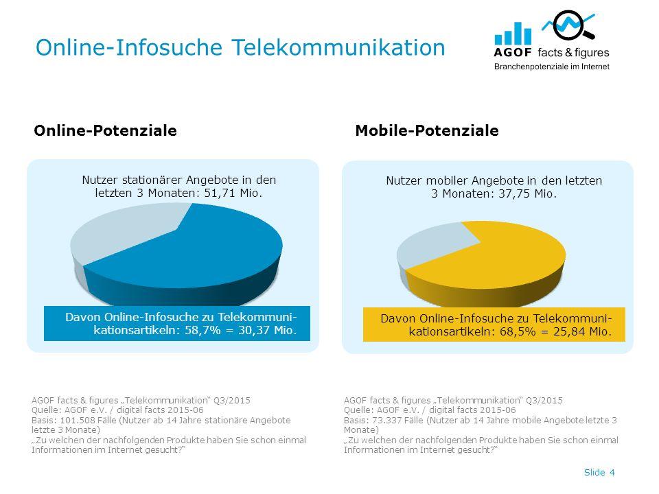 Online-Infosuche Telekommunikation Slide 4 Nutzer stationärer Angebote in den letzten 3 Monaten: 51,71 Mio. Nutzer mobiler Angebote in den letzten 3 M