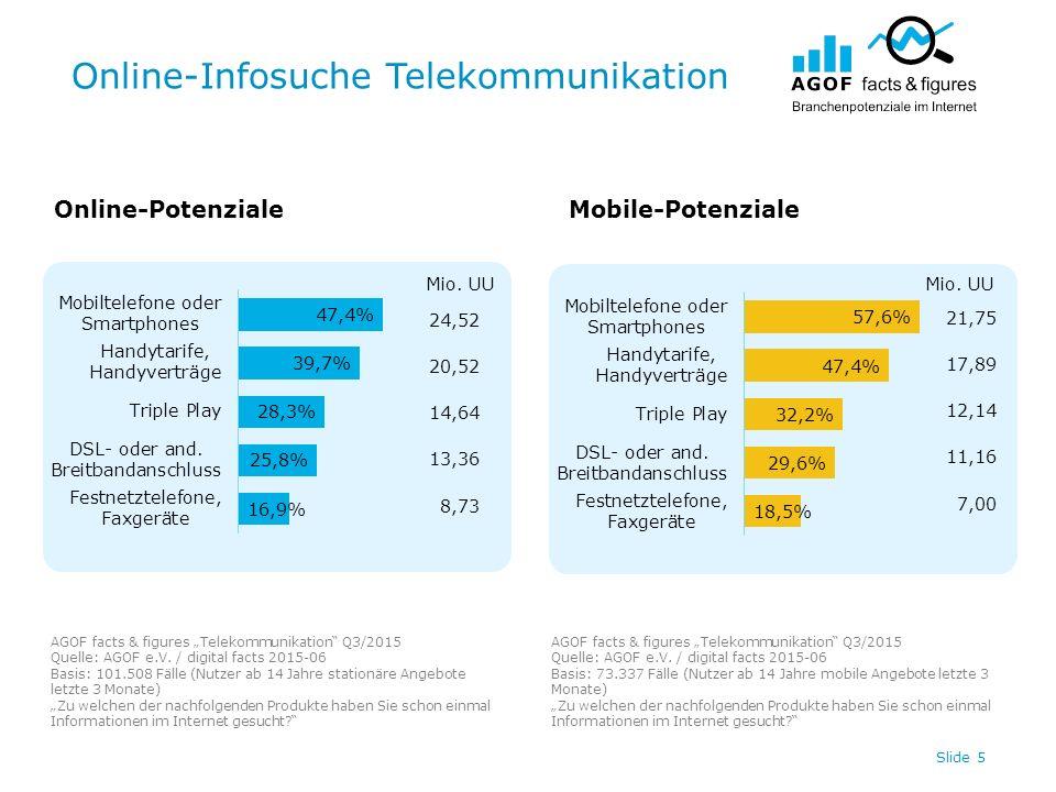 """Online-Infosuche Telekommunikation Slide 5 Online-PotenzialeMobile-Potenziale AGOF facts & figures """"Telekommunikation Q3/2015 Quelle: AGOF e.V."""