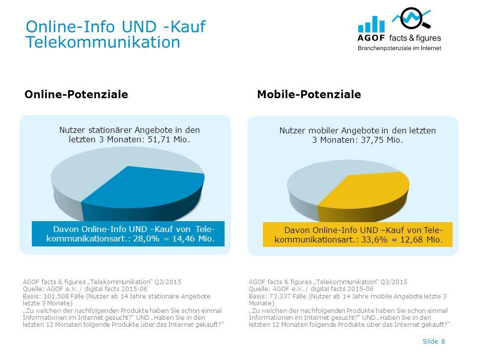 Online-Info UND -Kauf Telekommunikation Slide 8 Nutzer stationärer Angebote in den letzten 3 Monaten: 51,71 Mio. Nutzer mobiler Angebote in den letzte