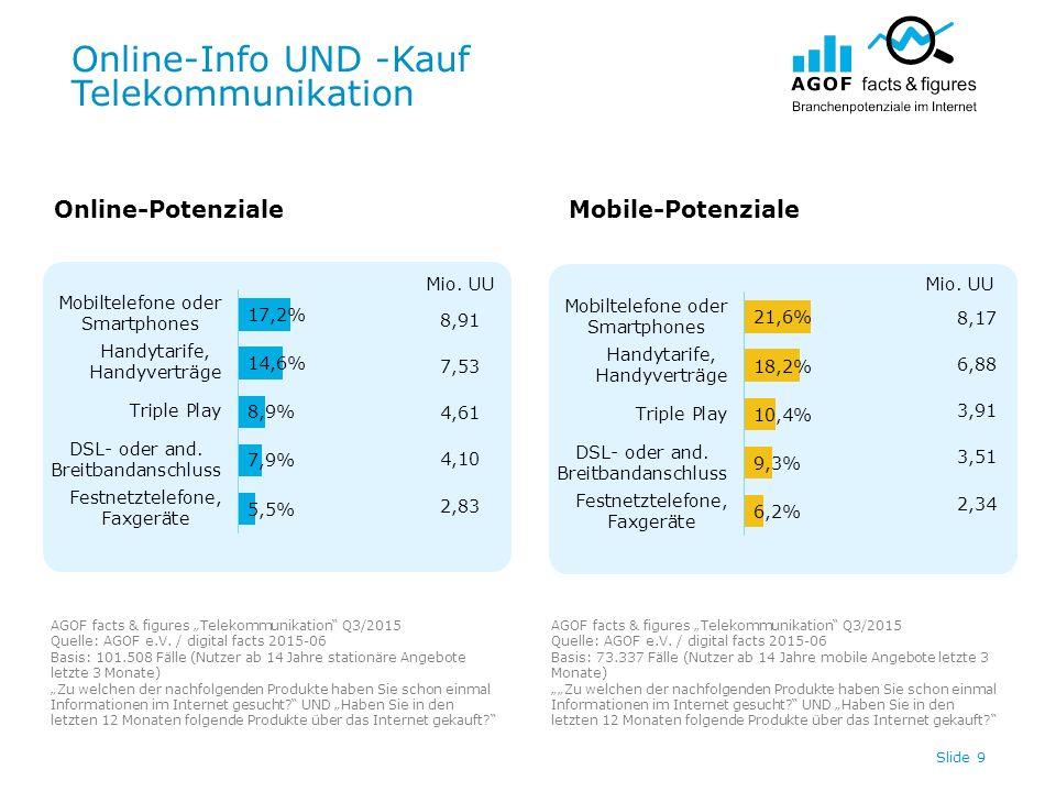 """Online-Info UND -Kauf Telekommunikation Slide 9 Online-PotenzialeMobile-Potenziale AGOF facts & figures """"Telekommunikation Q3/2015 Quelle: AGOF e.V."""