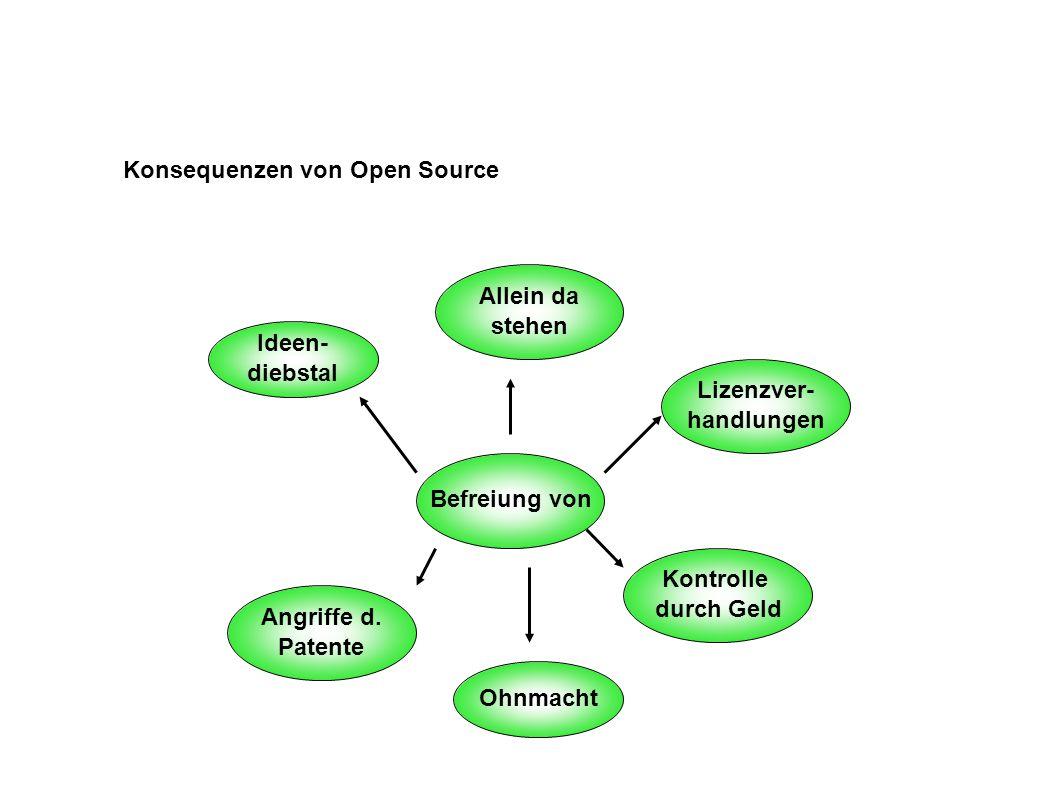 Konsequenzen von Open Source Befreiung von Ideen- diebstal Angriffe d.