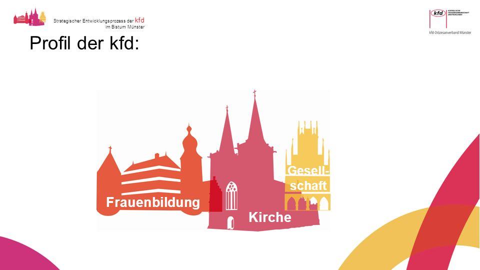 Strategischer Entwicklungsprozess der kfd im Bistum Münster Profil der kfd: Frauenbildung Kirche Gesell- schaft