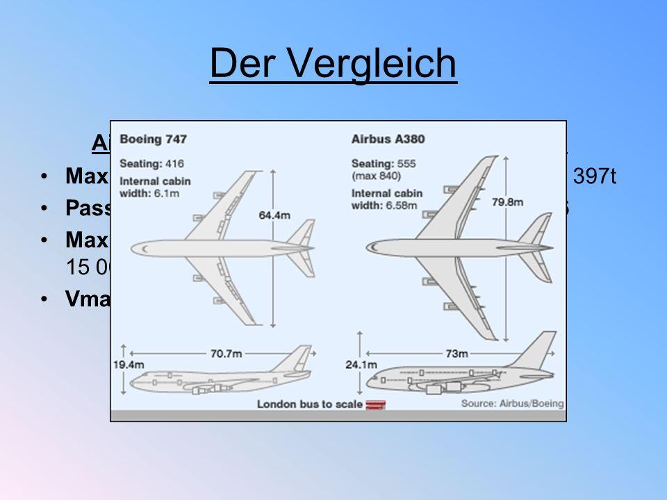 Der Vergleich Airbus A380-800 Max. Startgewicht: 560t Passagierzahl: 555 Max. Reichweite: 15 000km Vmax: 945km/h Boeing 747-400 Max. Startgewicht: 397