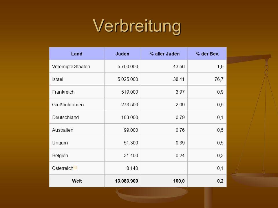 Verbreitung LandJuden % aller Juden % der Bev.