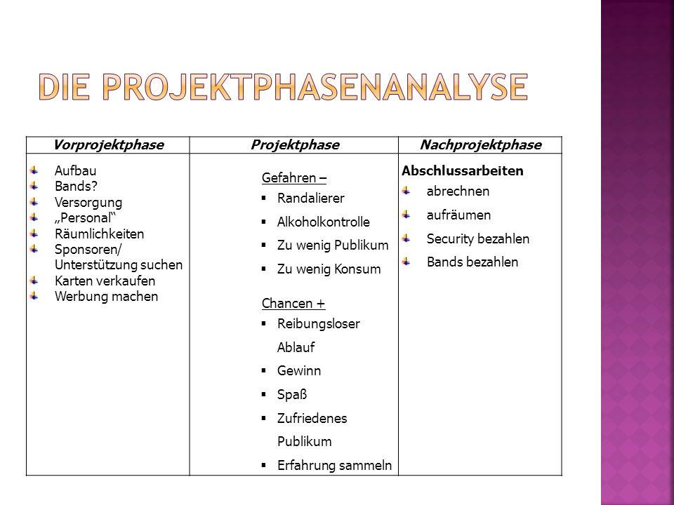 VorprojektphaseProjektphaseNachprojektphase Aufbau Bands.