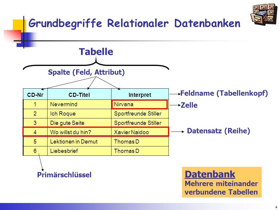 4 Grundbegriffe Relationaler Datenbanken Tabelle Spalte (Feld, Attribut) Datensatz (Reihe) CD-NrCD-TitelInterpret 1NevermindNirvana 2Ich RoqueSportfre