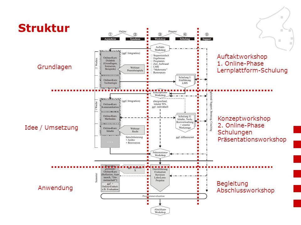 Struktur Grundlagen Idee / Umsetzung Anwendung Auftaktworkshop 1. Online-Phase Lernplattform-Schulung Konzeptworkshop 2. Online-Phase Schulungen Präse