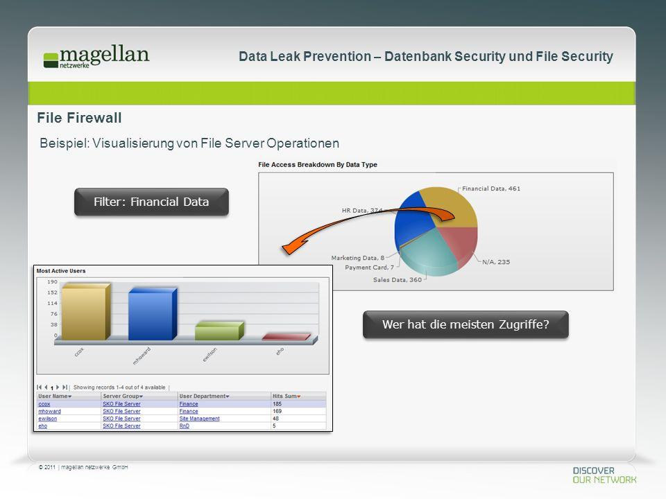 © 2011 | magellan netzwerke GmbH Data Leak Prevention – Datenbank Security und File Security File Firewall Beispiel: Visualisierung von File Server Operationen Filter: Financial Data Wer hat die meisten Zugriffe