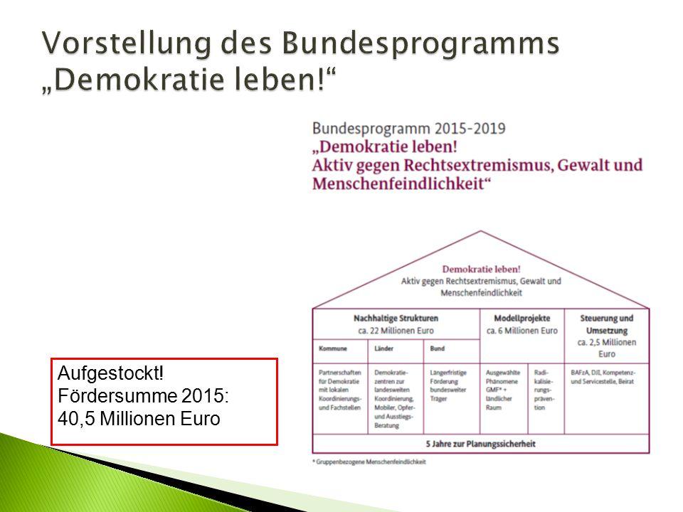 Aufgestockt! Fördersumme 2015: 40,5 Millionen Euro