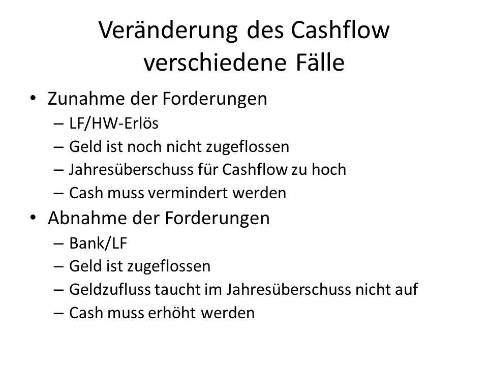 Zunahme der Forderungen – LF/HW-Erlös – Geld ist noch nicht zugeflossen – Jahresüberschuss für Cashflow zu hoch – Cash muss vermindert werden Abnahme