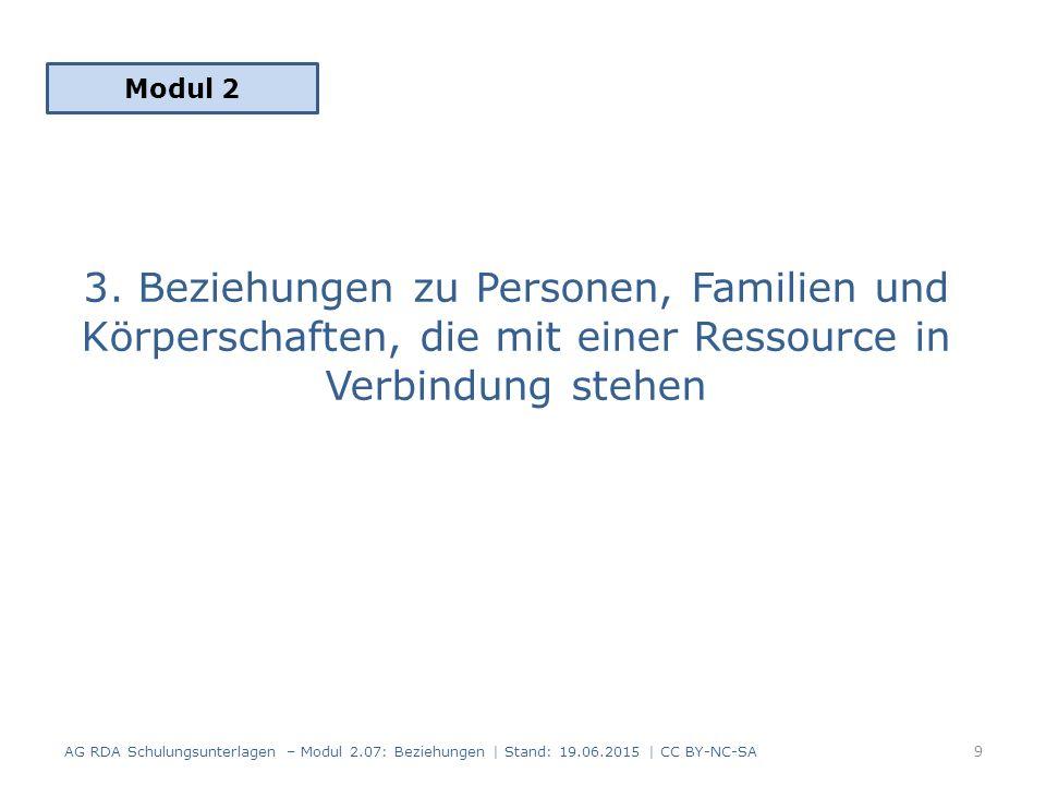 Geltungsbereich RDA 18.0, 19.0, 20.0, 21.0, 22.0 FRBR-Gruppe 2 zu FRBR-Gruppe 1 AG RDA Schulungsunterlagen – Modul 2.07: Beziehungen | Stand: 19.06.2015 | CC BY-NC-SA 10 Person Körperschaft ist geschaffen von ist realisiert von ist erstellt von ist im Besitz von Familie Werk Expression Manifestation Exemplar