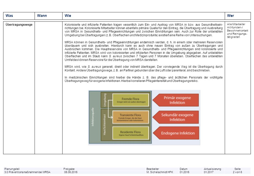 WasWannWieWer GrundsätzlichesDie Ziele von Präventions- und Bekämpfungsmaßnahmen in Bezug auf MRSA sind die Vermeidung ihrer Weiterver- breitung im Hinblick auf: - Kolonisierung und/oder Infektion Diesen Zielen dienen folgende Instrumente: 1.eine gut etablierte und konsequent durchgeführte Basishygiene einschließlich Schulung und Information des Personals 2.die Risikoanalyse zur Umsetzung der allgemeinen und speziellen Empfehlungen zur Erkennung, Vermeidung und Bekämpfung von MRSA insbesondere a.