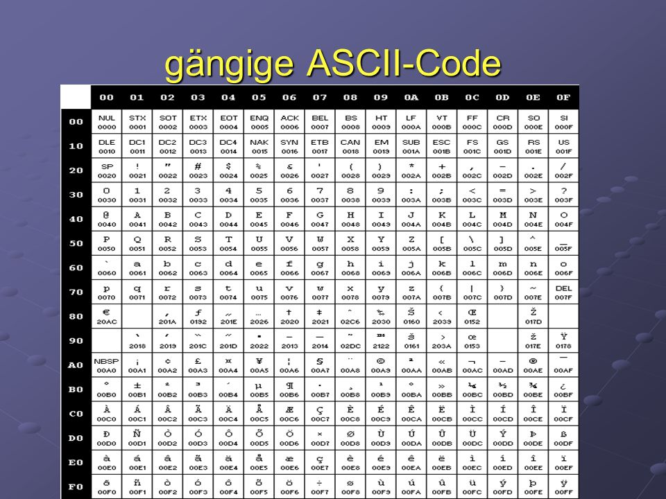gängige ASCII-Code