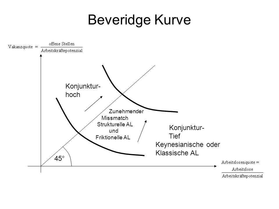 Beveridge Kurve 45° Konjunktur- hoch Konjunktur- Tief Keynesianische oder Klassische AL Zunehmender Missmatch Strukturelle AL und Friktionelle AL