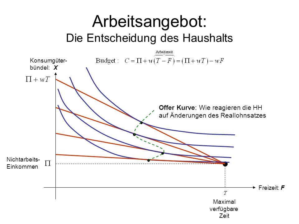 Arbeitsangebot: Die Entscheidung des Haushalts Konsumgüter- bündel: X Nichtarbeits- Einkommen Maximal verfügbare Zeit Freizeit: F Offer Kurve: Wie rea