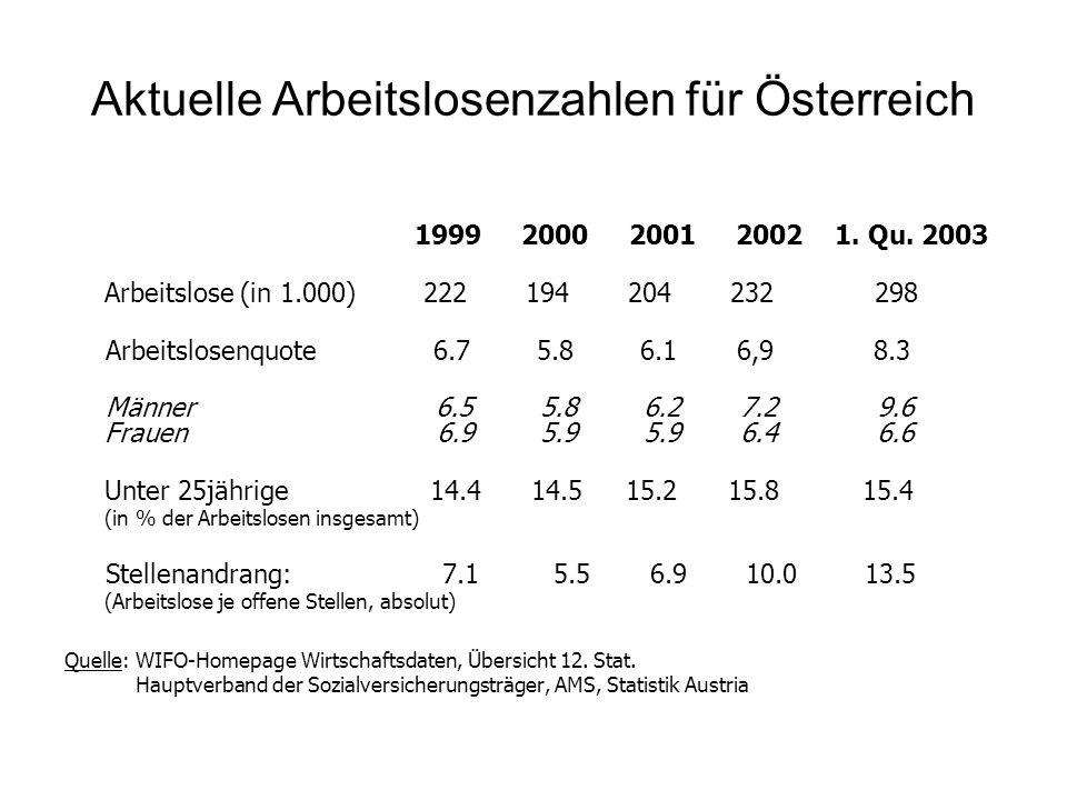 Aktuelle Arbeitslosenzahlen für Österreich 1999 2000 2001 2002 1. Qu. 2003 Arbeitslose (in 1.000) 222 194 204 232 298 Arbeitslosenquote 6.7 5.8 6.1 6,