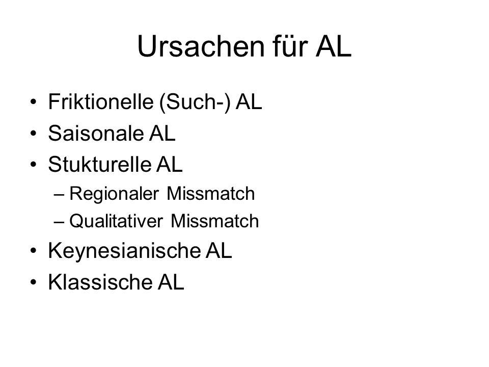 Ursachen für AL Friktionelle (Such-) AL Saisonale AL Stukturelle AL –Regionaler Missmatch –Qualitativer Missmatch Keynesianische AL Klassische AL