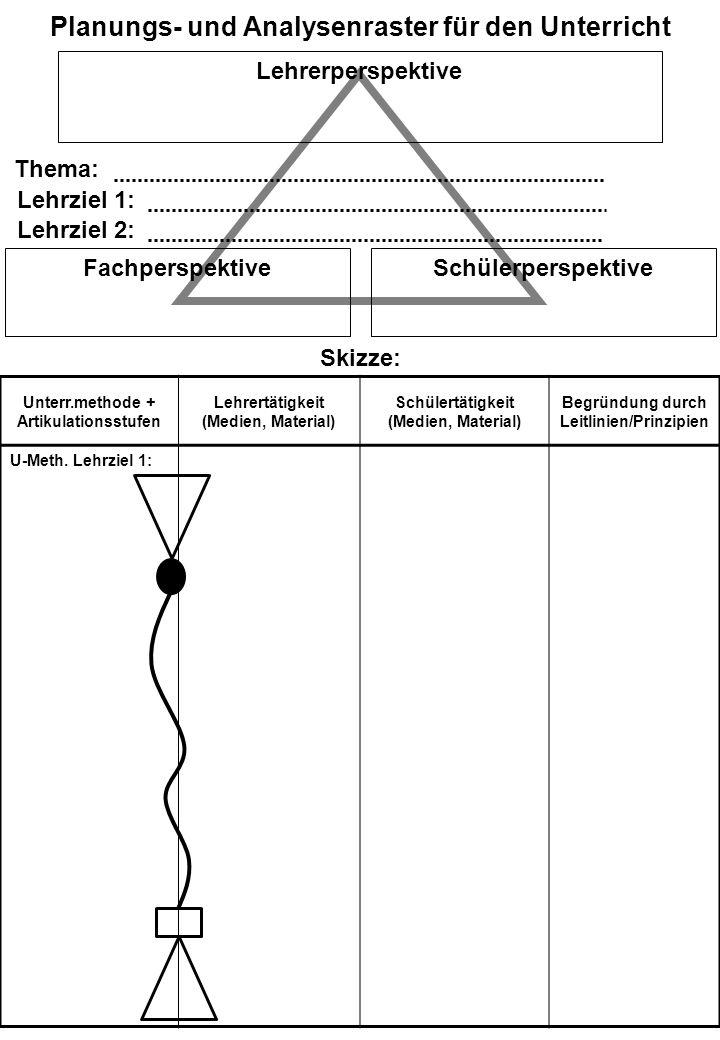 Planungs- und Analysenraster für den Unterricht Lehrerperspektive FachperspektiveSchülerperspektive Thema: Skizze: Unterr.methode + Artikulationsstufe