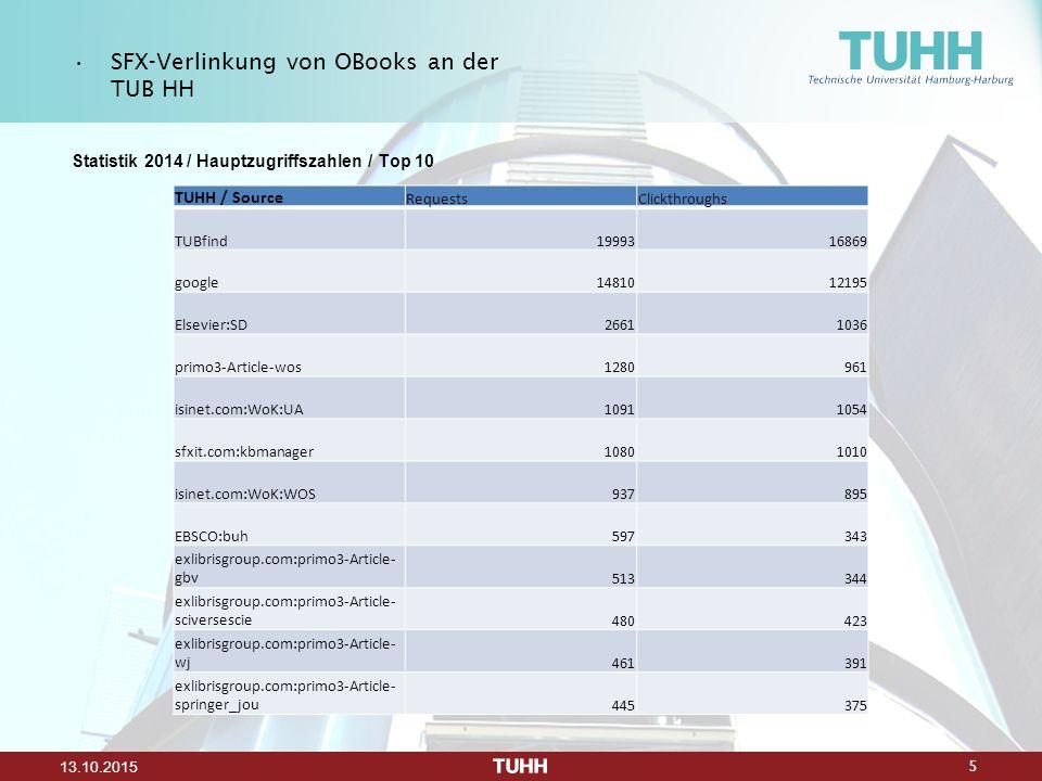 5 13.10.2015 Statistik 2014 / Hauptzugriffszahlen / Top 10 SFX-Verlinkung von OBooks an der TUB HH TUHH / Source RequestsClickthroughs TUBfind19993168