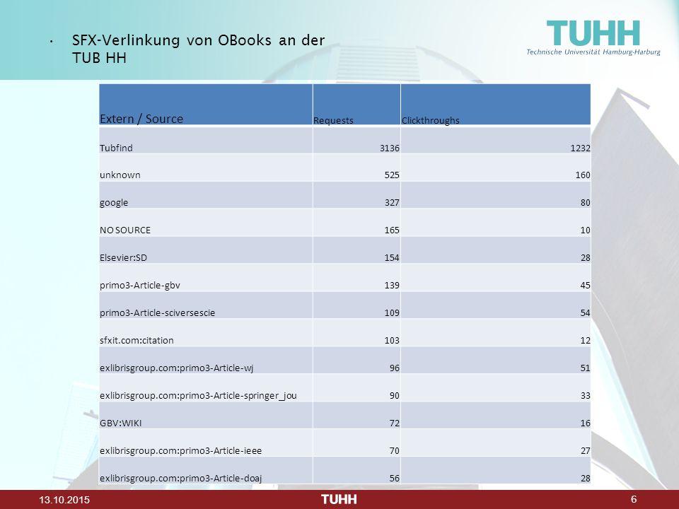 6 13.10.2015 SFX-Verlinkung von OBooks an der TUB HH Extern / Source RequestsClickthroughs Tubfind31361232 unknown525160 google32780 NO SOURCE16510 El