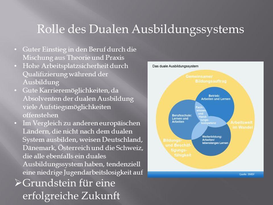 Rolle des Dualen Ausbildungssystems Guter Einstieg in den Beruf durch die Mischung aus Theorie und Praxis Hohe Arbeitsplatzsicherheit durch Qualifizie