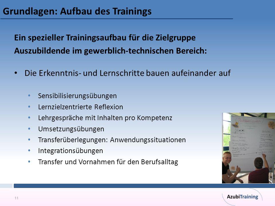 11 Grundlagen: Aufbau des Trainings Ein spezieller Trainingsaufbau für die Zielgruppe Auszubildende im gewerblich-technischen Bereich: Die Erkenntnis-