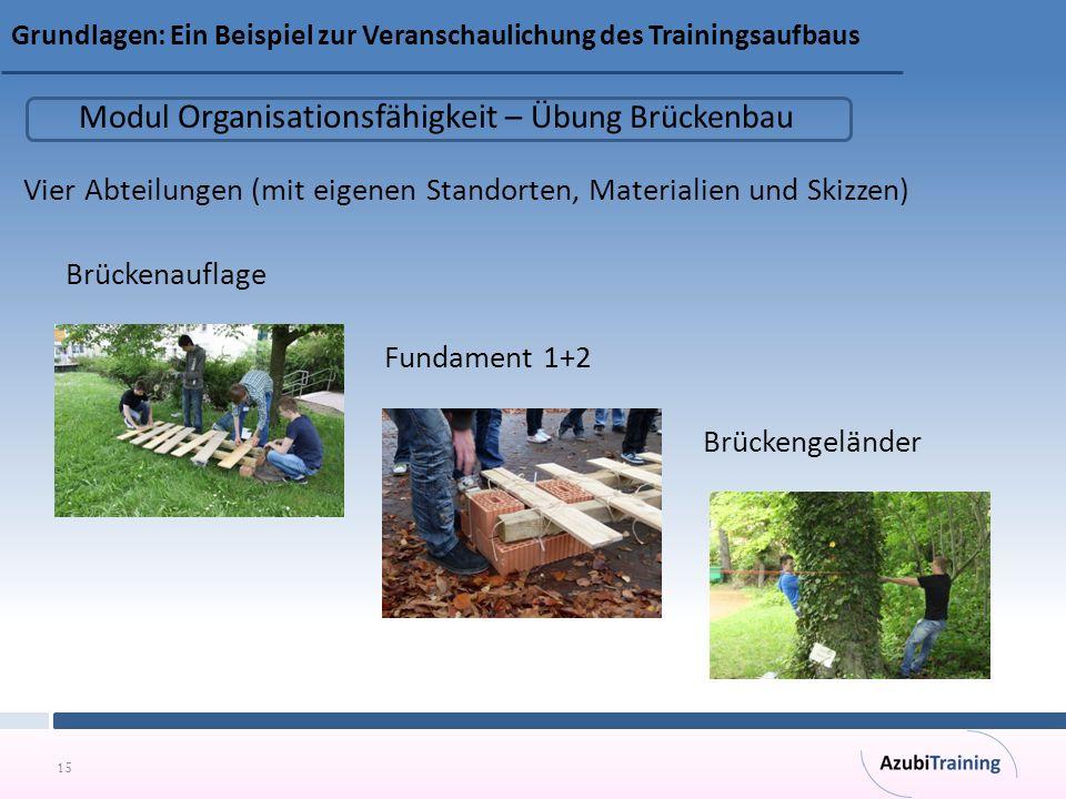 15 Grundlagen: Ein Beispiel zur Veranschaulichung des Trainingsaufbaus Vier Abteilungen (mit eigenen Standorten, Materialien und Skizzen) Brückenauflage Fundament 1+2 Brückengeländer Modul Organisationsfähigkeit – Übung Brückenbau