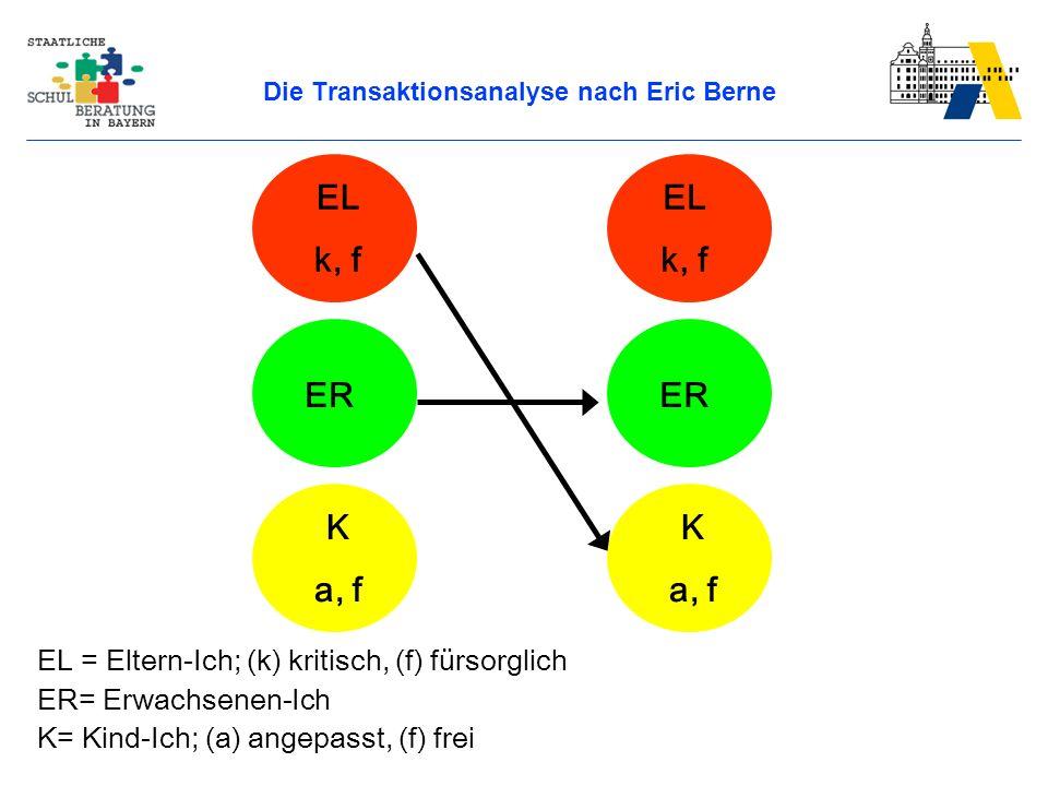 Die Transaktionsanalyse nach Eric Berne EL = Eltern-Ich; (k) kritisch, (f) fürsorglich ER= Erwachsenen-Ich K= Kind-Ich; (a) angepasst, (f) frei EL k, f ER EL k, f K a, f K a, f