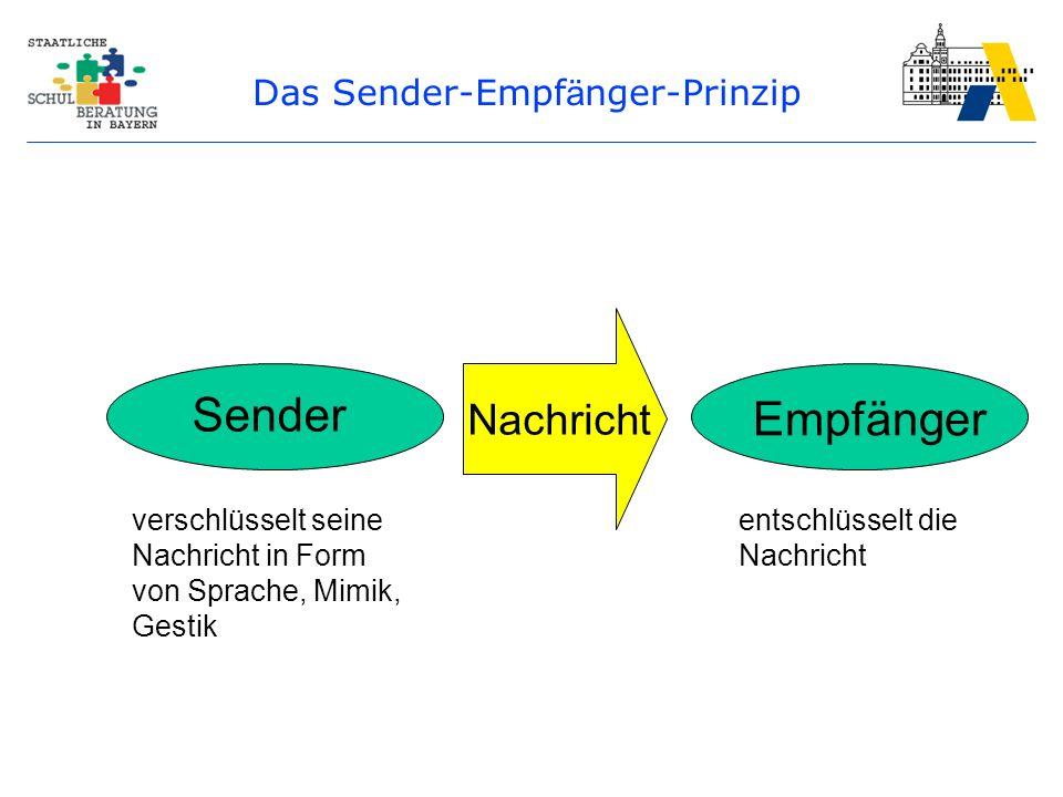 Das Sender-Empf ä nger-Prinzip Sender Empfänger Nachricht verschlüsselt seine Nachricht in Form von Sprache, Mimik, Gestik entschlüsselt die Nachricht