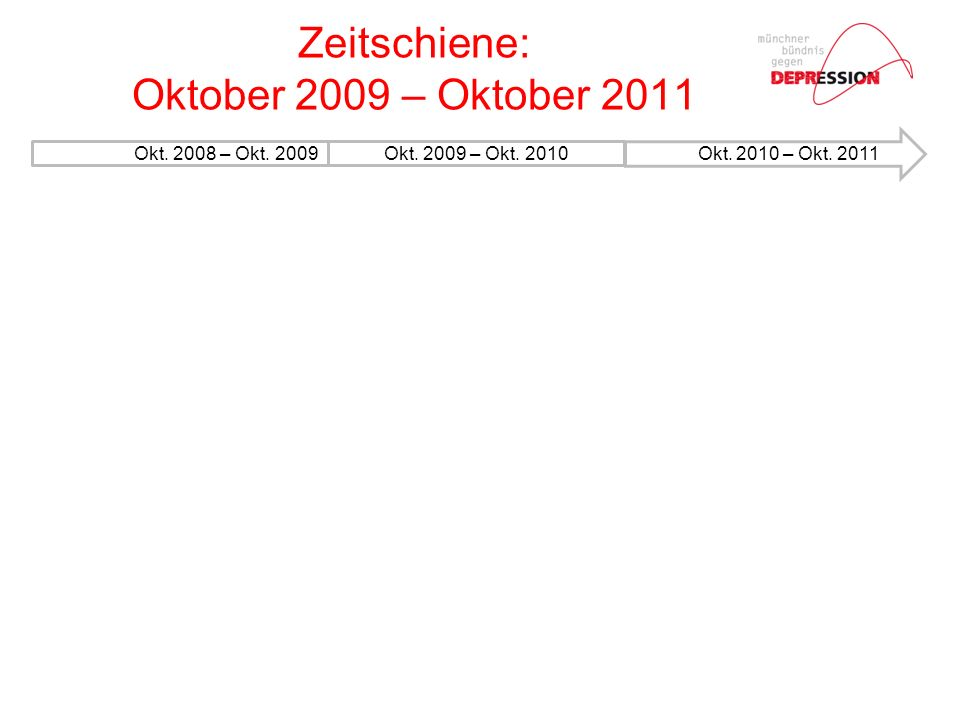 Okt. 2008 – Okt. 2009Okt. 2009 – Okt. 2010 Zeitschiene: Oktober 2009 – Oktober 2011 OktoOkt.