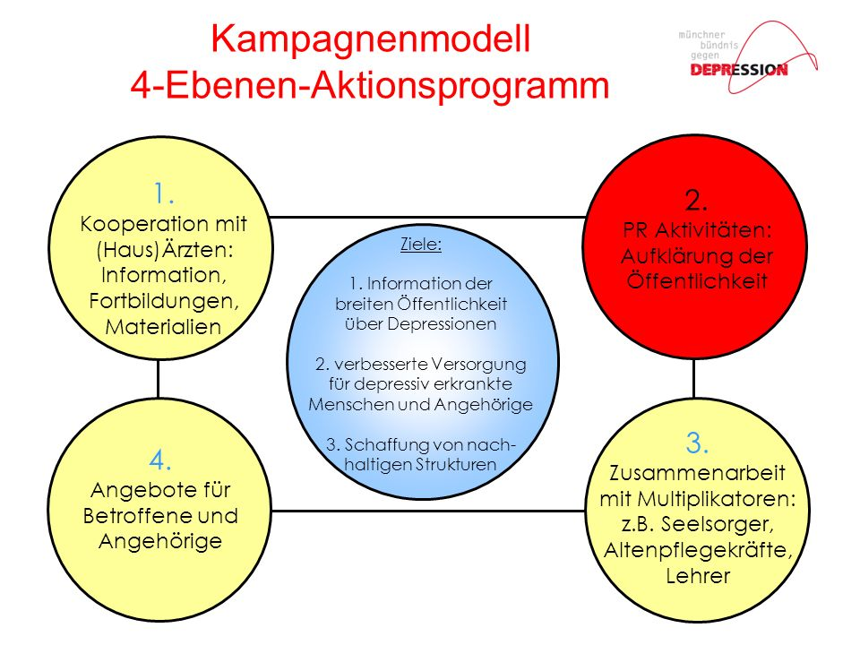 Kampagnenmodell 4-Ebenen-Aktionsprogramm Ziele: 1.