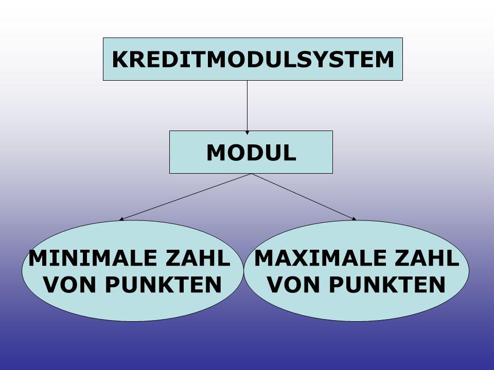 KREDITMODULSYSTEM MODUL MINIMALE ZAHL VON PUNKTEN MAXIMALE ZAHL VON PUNKTEN