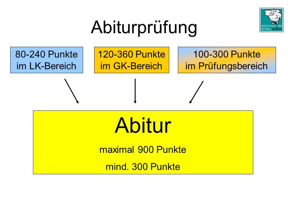 Abiturprüfung 100-300 Punkte im Prüfungsbereich 80-240 Punkte im LK-Bereich 120-360 Punkte im GK-Bereich Abitur maximal 900 Punkte mind.
