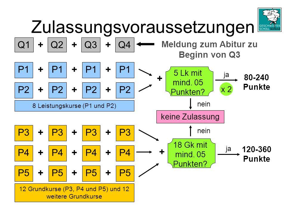 Zulassungsvoraussetzungen Q1Q2Q4Q3 +++ P1 P2 Meldung zum Abitur zu Beginn von Q3 + + + + ++ + 8 Leistungskurse (P1 und P2) P3 P4 P5 12 Grundkurse (P3, P4 und P5) und 12 weitere Grundkurse P4 P5 + + + + + + + + + + 5 Lk mit mind.