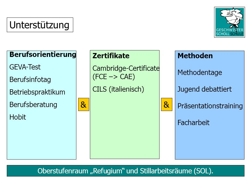 """Oberstufenraum """"Refugium und Stillarbeitsräume (SOL)."""