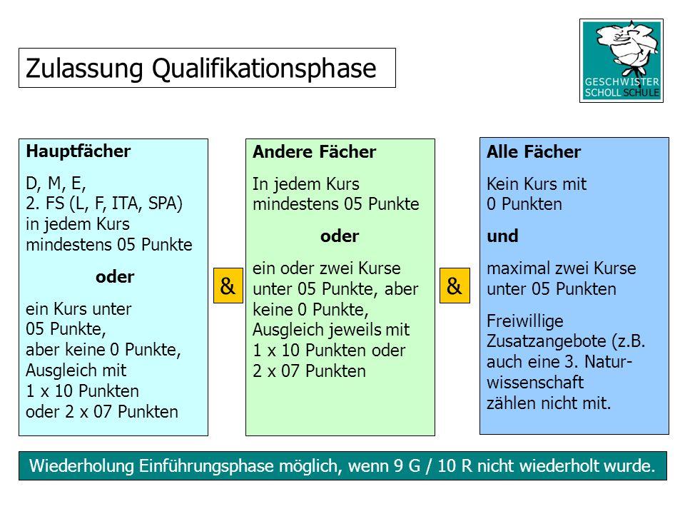 Wiederholung Einführungsphase möglich, wenn 9 G / 10 R nicht wiederholt wurde. Zulassung Qualifikationsphase && Hauptfächer D, M, E, 2. FS (L, F, ITA,