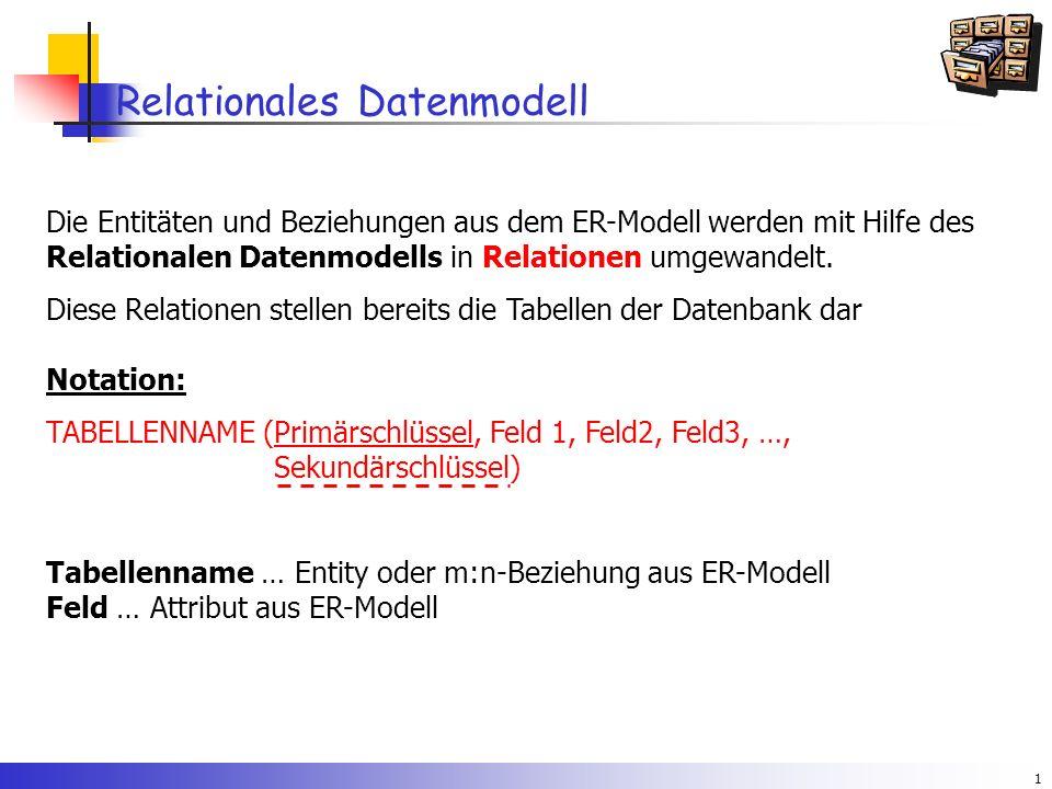 1 Relationales Datenmodell Die Entitäten und Beziehungen aus dem ER-Modell werden mit Hilfe des Relationalen Datenmodells in Relationen umgewandelt.